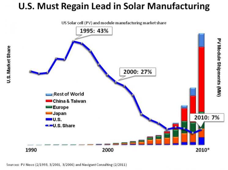 SolarManufacturing